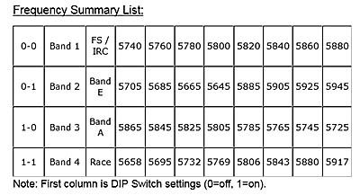 Frequency List
