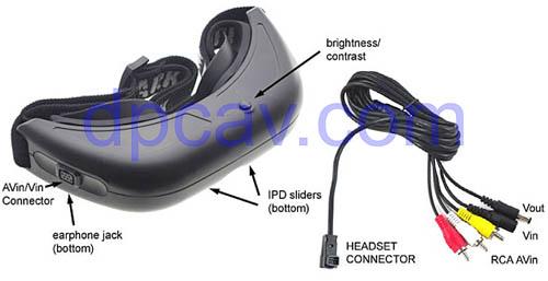 User Controls & A/V Cable Description