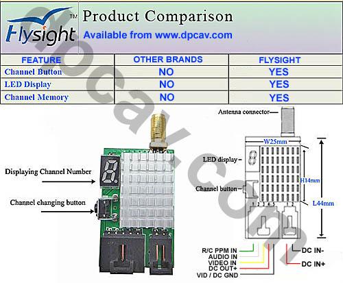 Product Comparison.